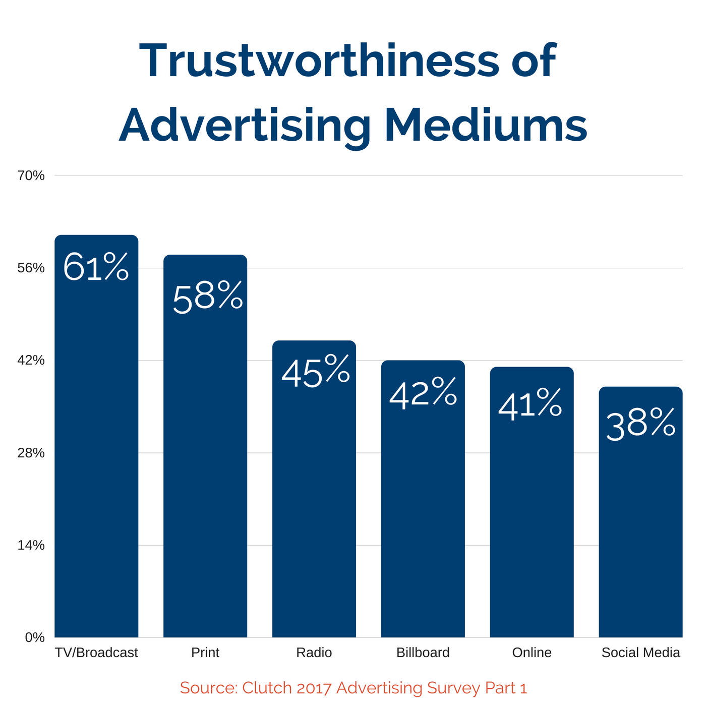 Trustworthiness of Advertising Mediums (1)